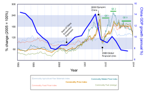 commodity prices and China growth