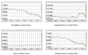 major currencies and the swiss franc