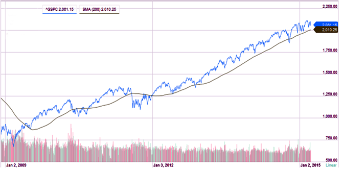 s&P 500 chart for 2008 to 2015