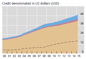 world debt in US dollars 2015