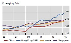 Graph of Asian debt increasae