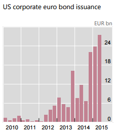 Graph of Euro bonds issued by US companies